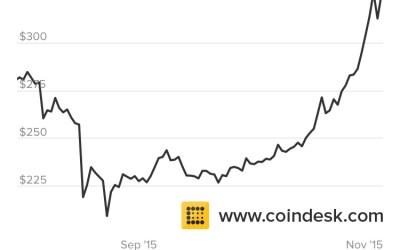 Bitcoin chega a US$394.00 e não dá sinais de arrefecimento