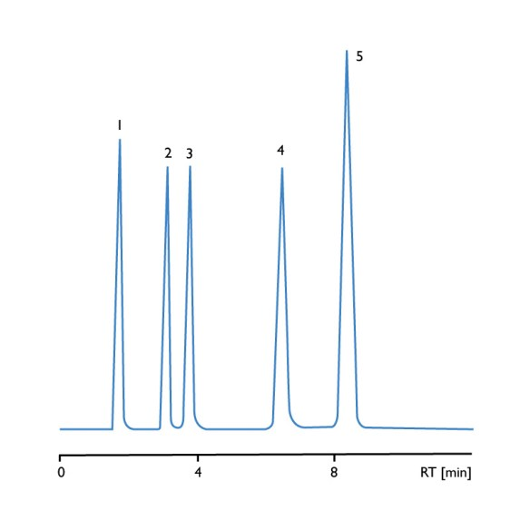 hplc-chromatogram