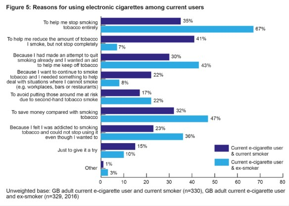 liberty-flight-resons-for-using-electronic-cigarettes-among-users