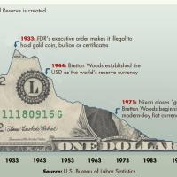 U.S. Dollar Purchasing Power Chart