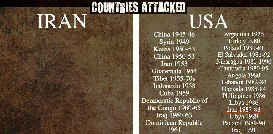 Countries Attacked by the U.S. vs Iran