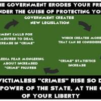 Crime Cycle