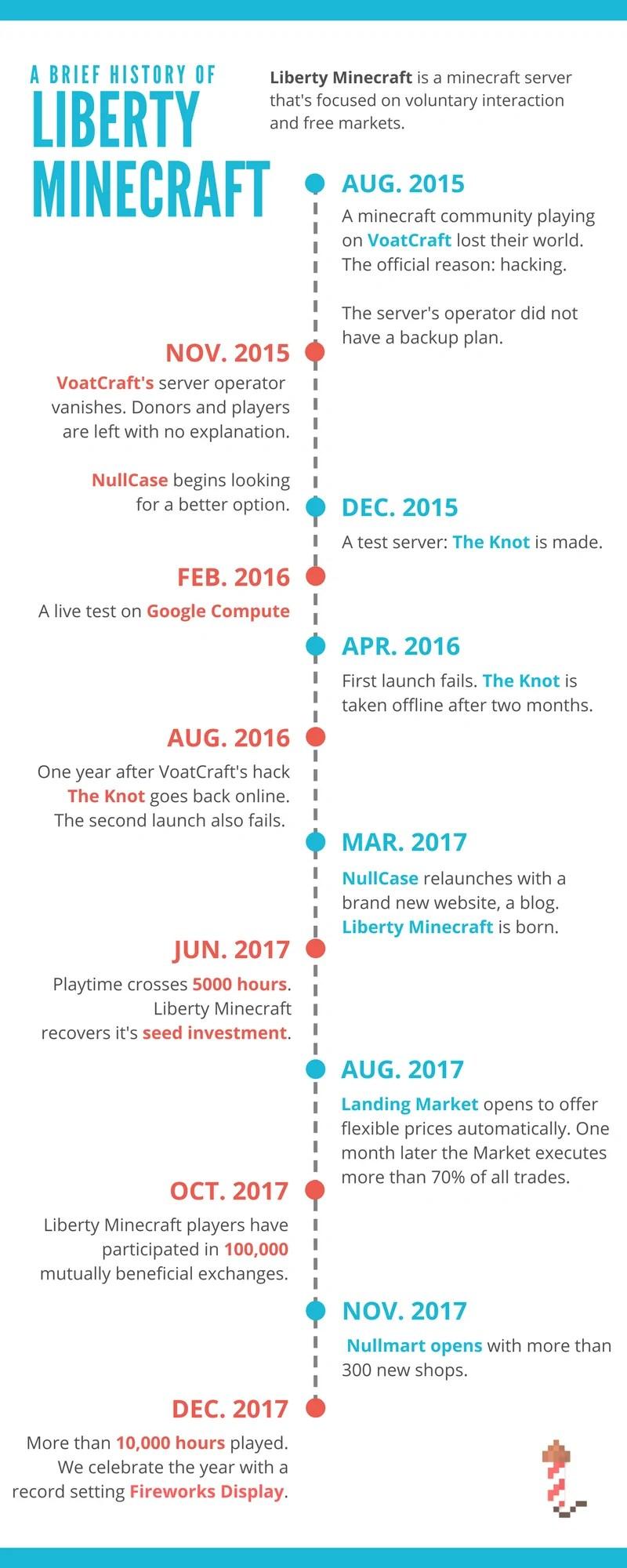 Brief History of Liberty Minecraft