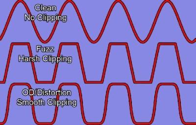 waveforms distortion pedals