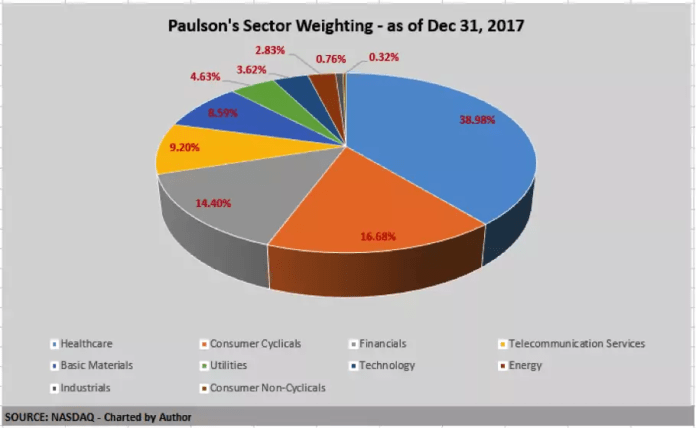 Paulson's_Sector_Weighting_12.31.17
