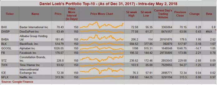 Top_10_Daniel_Loeb_Portfolio_Table