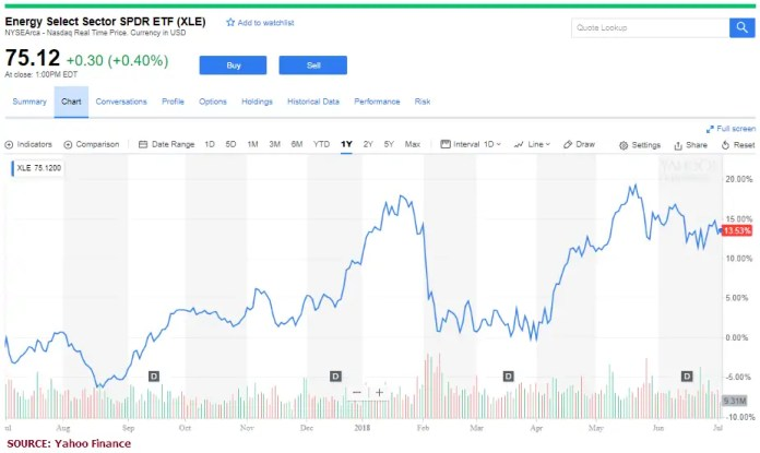 Energy Select Sector SPDR ETF (NYSEARCA: XLE)