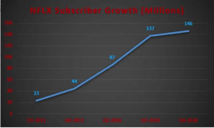 NetFlix_Subscriber_Growth