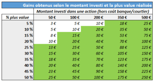 analyse-gains-investissements