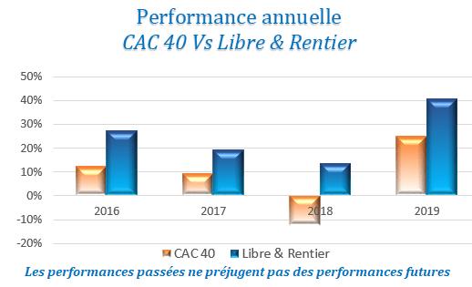 Performance-librerentier-vs-cac40