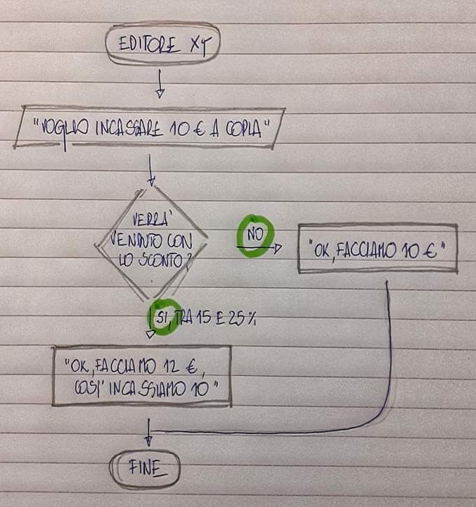 Diagramma_flusso_prezzo_libri