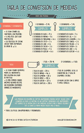 Tabla para la conversión de medidas - Libro Cocina Vegana