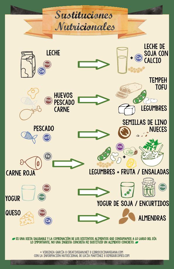 Sustituciones nutricionales en la cocina vegana - Libro Cocina Vegana