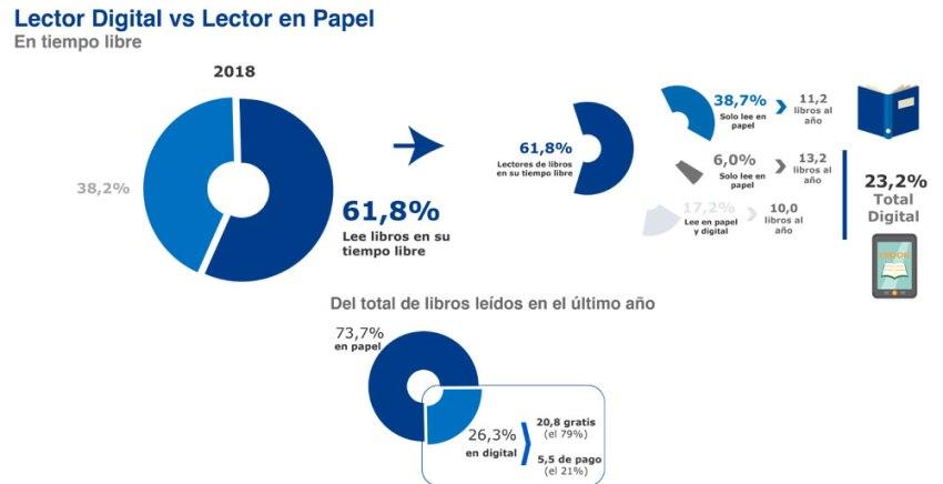 Lector digital vs lector en papel - Barómetro 2018