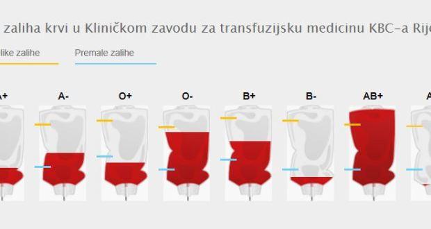 Poziv darivateljima krvne grupe A+ i 0+