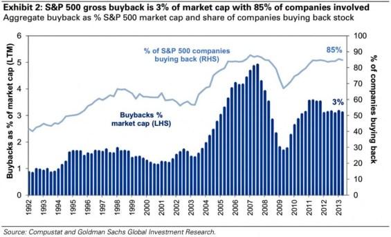 SP-500-gross-buyback