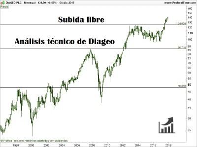 Acciones de Diageo.