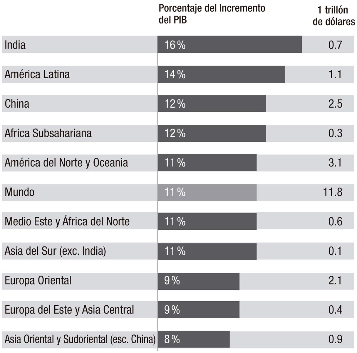 Tabla porcentajes incremento PIB