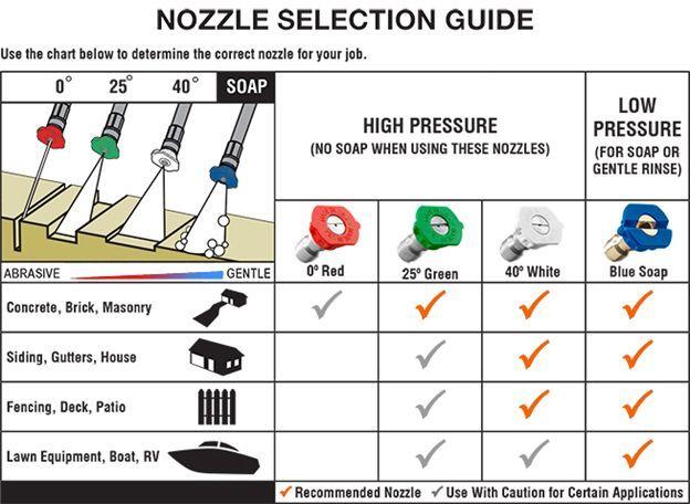 Nozzle Selection Guide