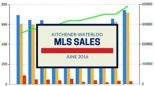 Kitchener-Waterloo MLS House Sales up in June 2016