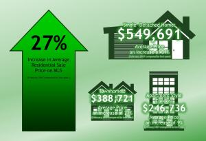 Hot Real Estate Market in Kitchener-Waterloo Continues…