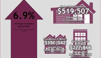 Home Sales in Kitchener Waterloo Slow in July