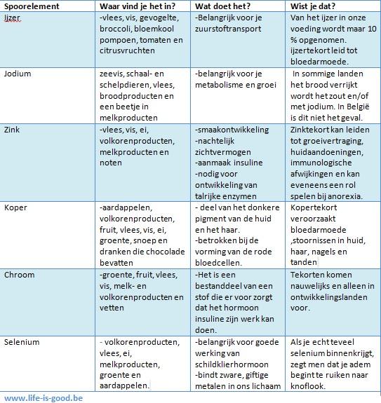 tabel spoorelementen