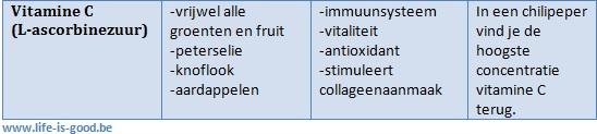 tabel wateroplosbare vitaminen 3