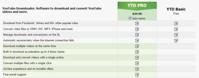 ytd video downloader virus