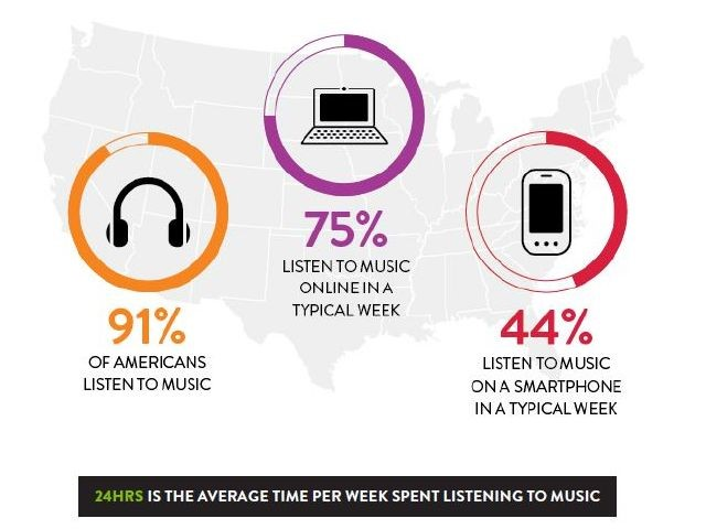 Nielsen Music 360 9/24/15