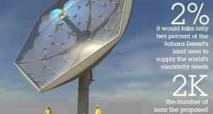 IBM Solar Collector Magnifies Sun