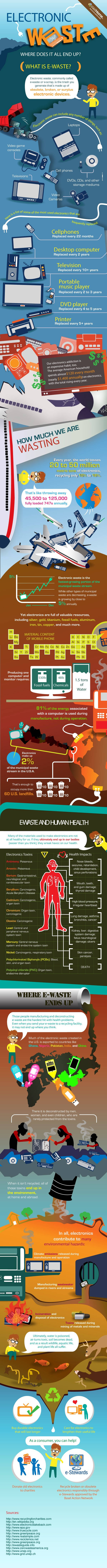 Electronic Waste Where Does it All End Up - Infographic