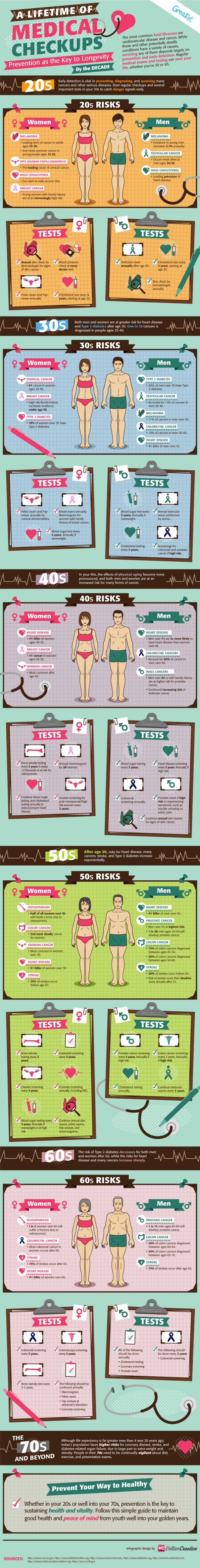 A-Lifetime-of-Medical-Checkups-Infographic