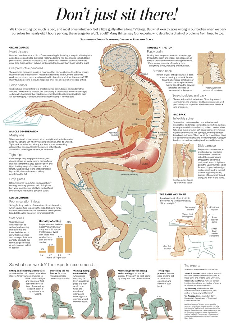 An infographic that shows what too much sitting does to your body