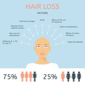 Fight Hair Loss and Regrow Hair