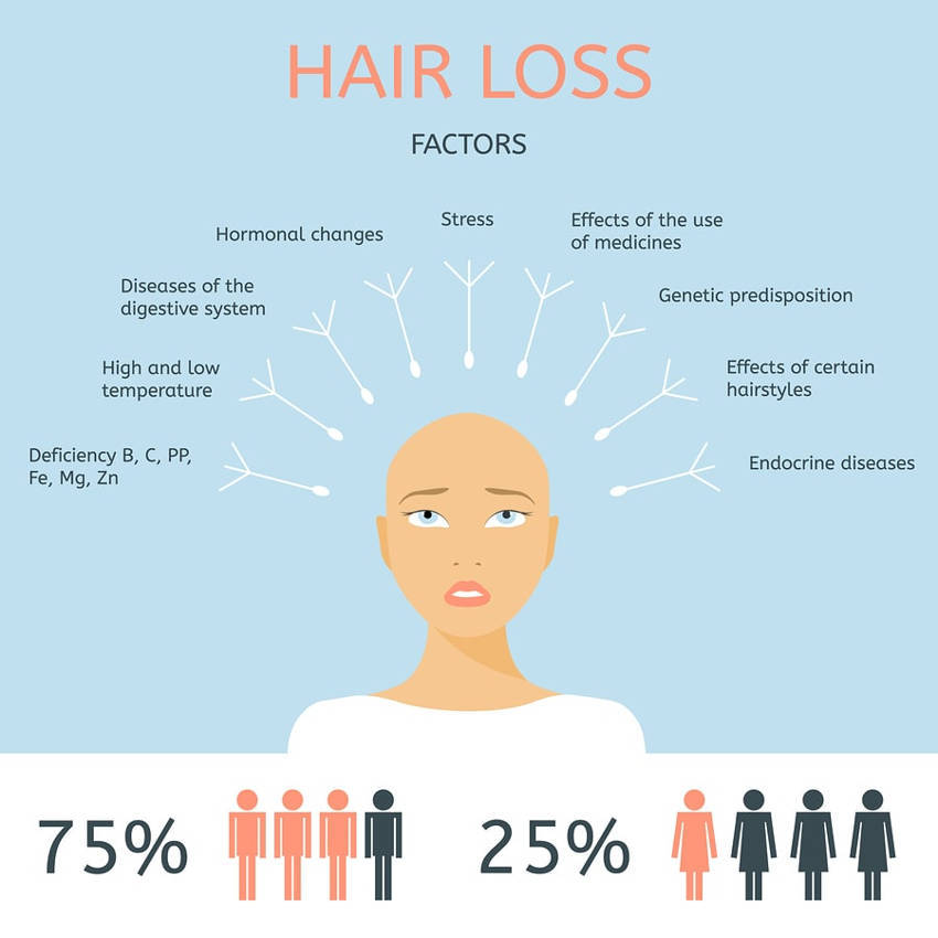 Fight Hair Loss and Regrow Hair