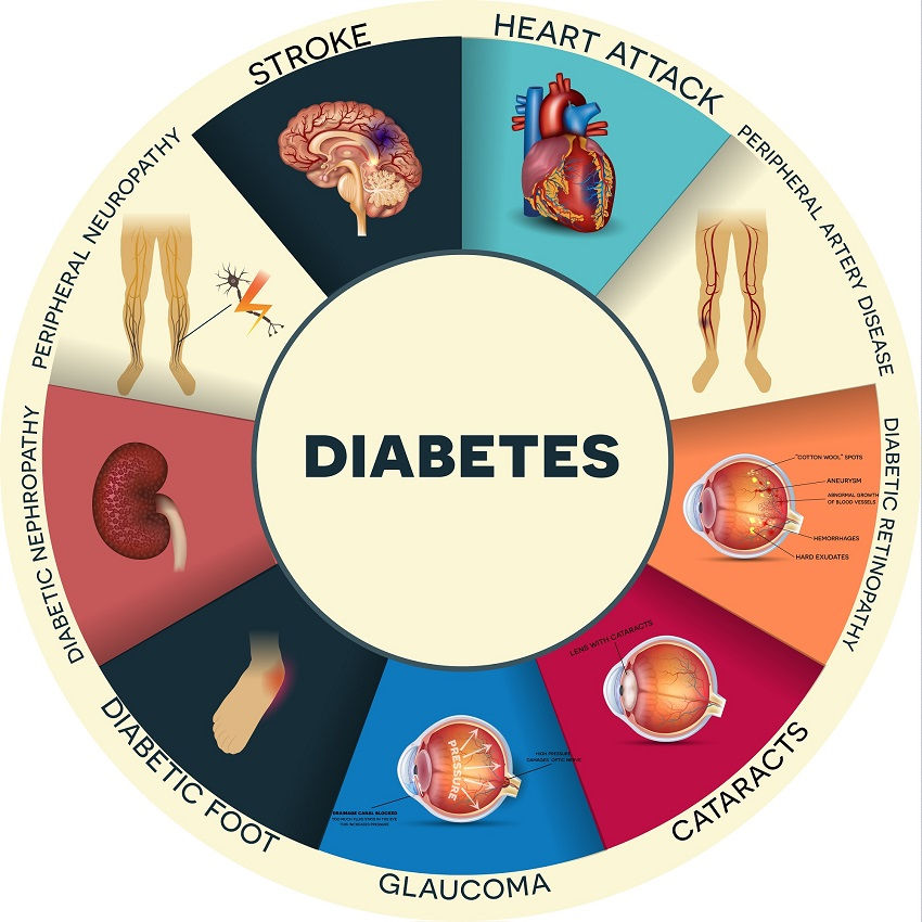 Here are 6 things to do for diabetes prevention