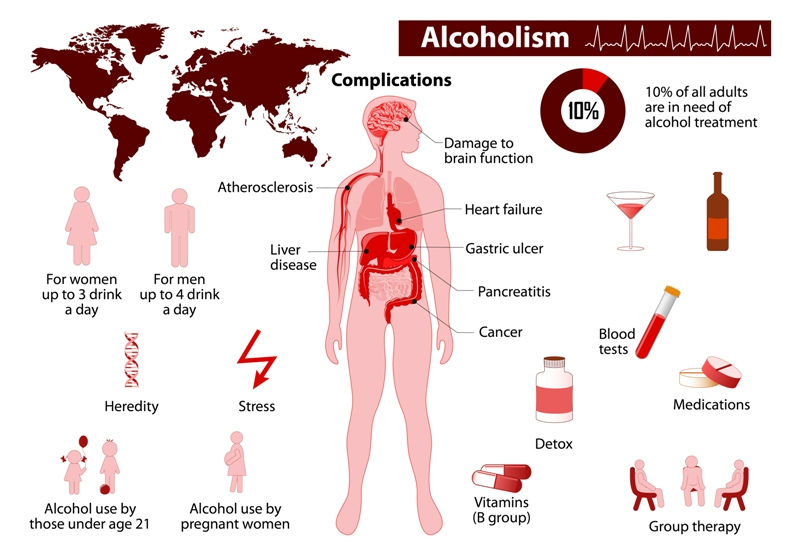 The Side Effects of Alcoholism
