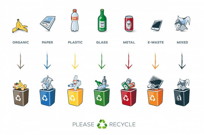 What Can Be Recycled and What Can Not