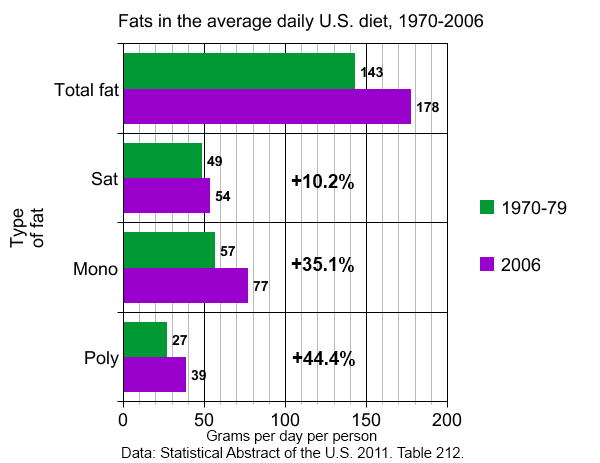 Poly unsaturated fat consumption increased four times saturated fat consumption, 1970-2006.