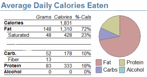 My low-carb week in review: April 5 – April 11, 2015