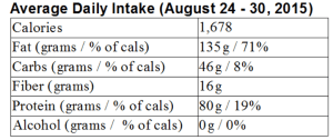 avgdailyintake_from_8-24-15