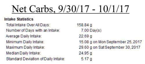 Net carbs consumed, week 1