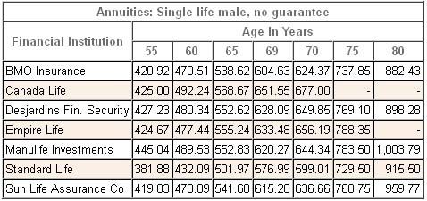 Image Result For Metlife Fixed Annuity Interest Rates
