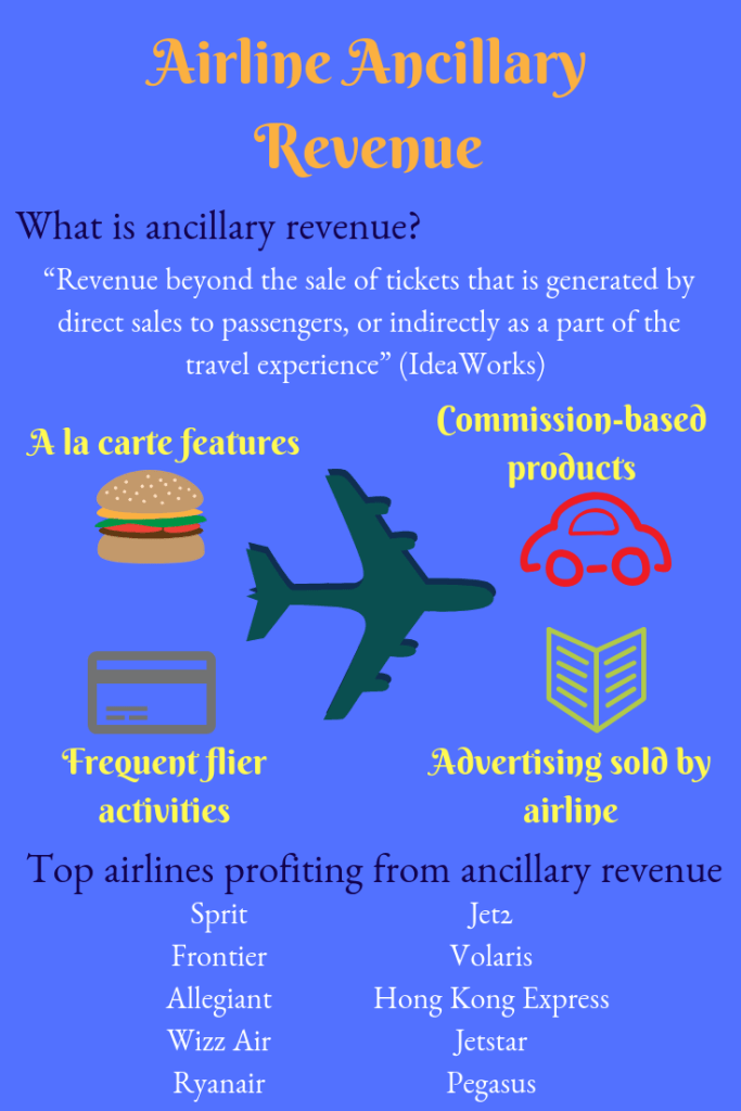 categories of airline ancillary revenue