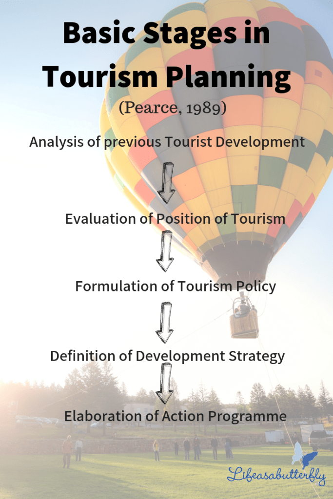 Why tourism development planning is important