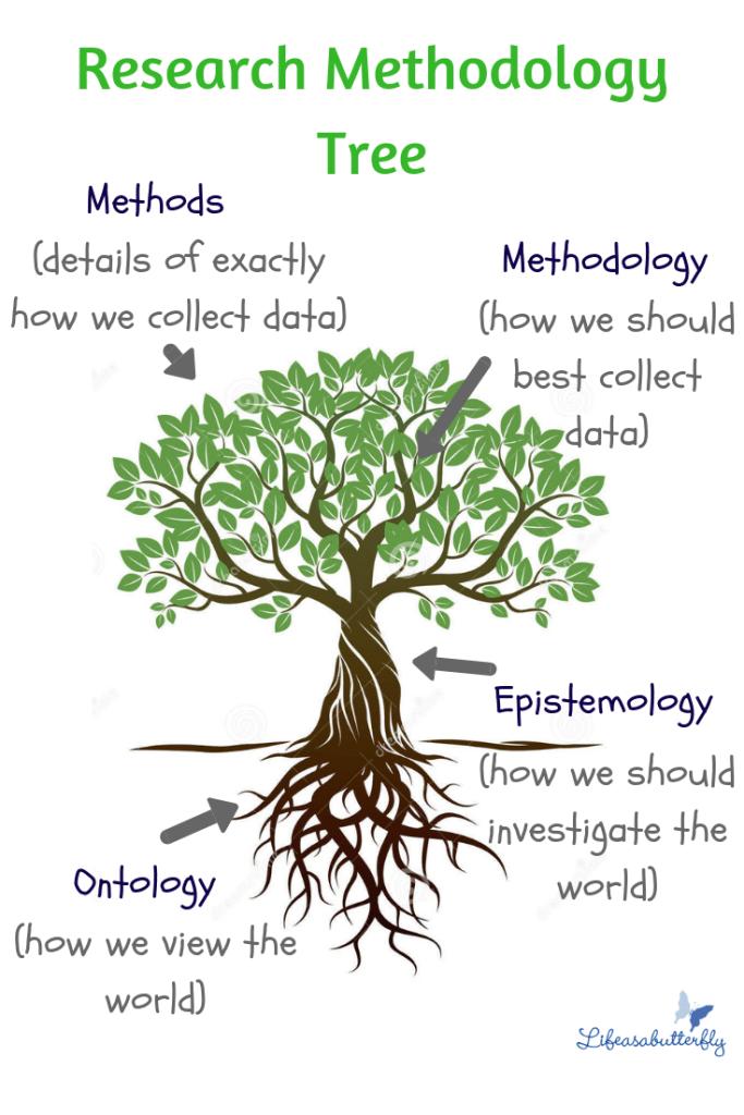 Ontology and epistemology
