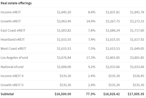 I Invested $16,000 into Fundrise, Here is What Happened (One