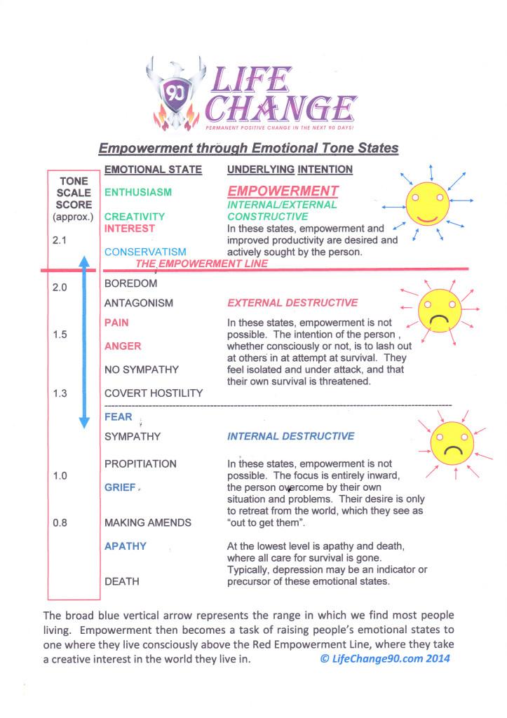 #Empowerment through emotional intelligence