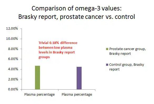 Comparison of Omega-3 Values